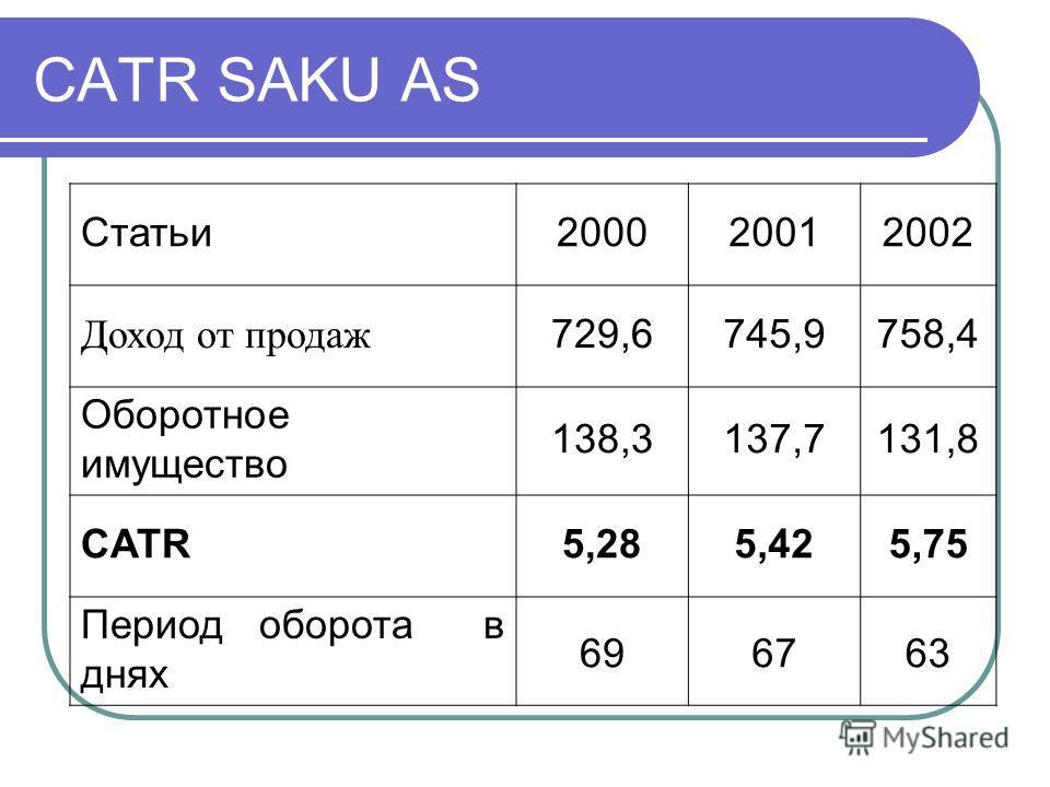 CATR SAKU AS Статьи200020012002 Доход от продаж 729,6745,9758,4 Оборотное имущество 138,3137,7131,8 CATR5,285,425,75 Период оборота в днях 696763
