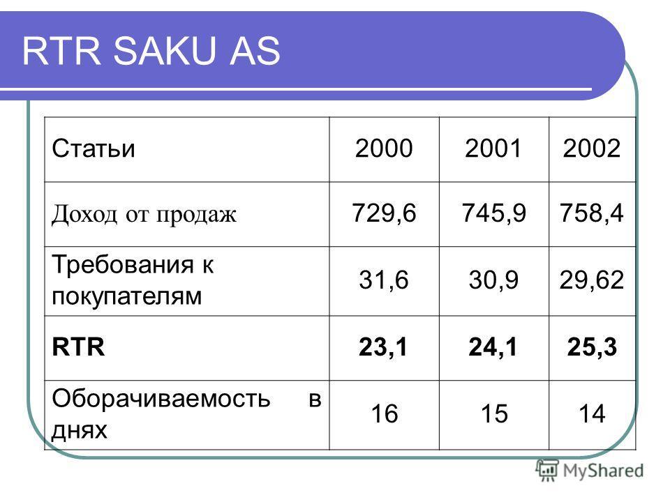 RTR SAKU AS Статьи200020012002 Доход от продаж 729,6745,9758,4 Требования к покупателям 31,630,929,62 RTR23,124,125,3 Оборачиваемость в днях 161514