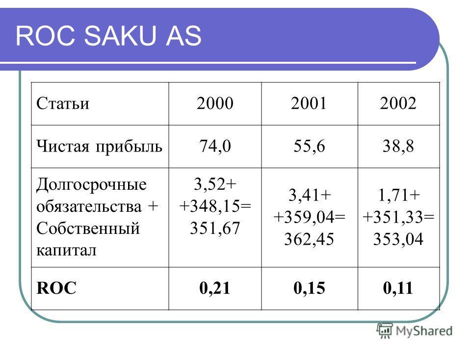 ROC SAKU AS Статьи200020012002 Чистая прибыль74,055,638,8 Долгосрочные обязательства + Собственный капитал 3,52+ +348,15= 351,67 3,41+ +359,04= 362,45 1,71+ +351,33= 353,04 ROC0,210,150,11