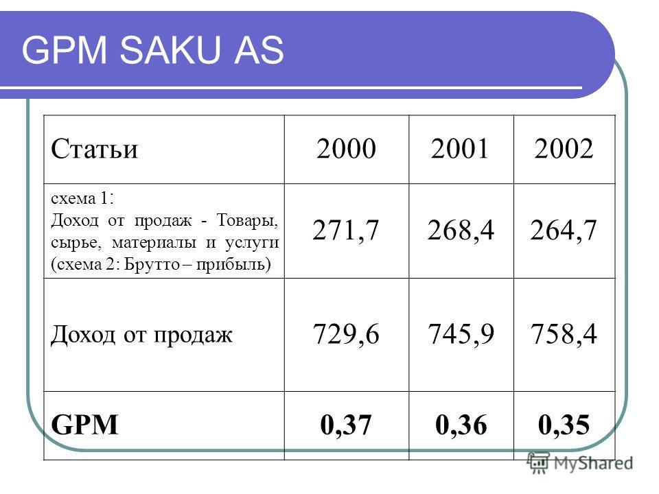 GPM SAKU AS Статьи200020012002 схема 1 : Доход от продаж - Товары, сырье, материалы и услуги (схема 2: Брутто – прибыль) 271,7268,4264,7 Доход от продаж 729,6745,9758,4 GPM0,370,360,35