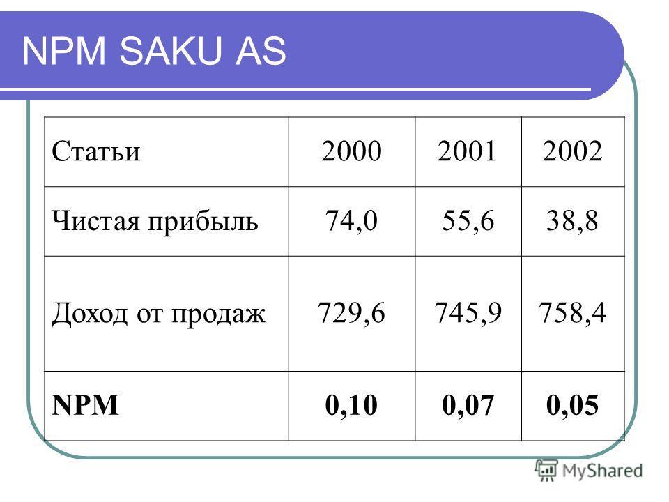 NPM SAKU AS Статьи200020012002 Чистая прибыль74,055,638,8 Доход от продаж729,6745,9758,4 NPM0,100,070,05