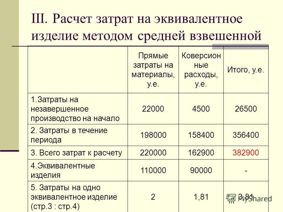 III. Расчет затрат на эквивалентное изделие методом средней взвешенной Прямые затраты на материалы, у.е. Коверсион ные расходы, у.е. Итого, у.е. 1.Затраты на незавершенное производство на начало 22000450026500 2. Затраты в течение периода 19800015840