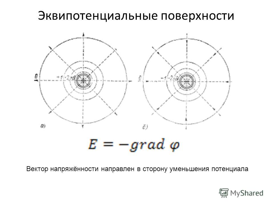 Эквипотенциальные поверхности Вектор напряжённости направлен в сторону уменьшения потенциала
