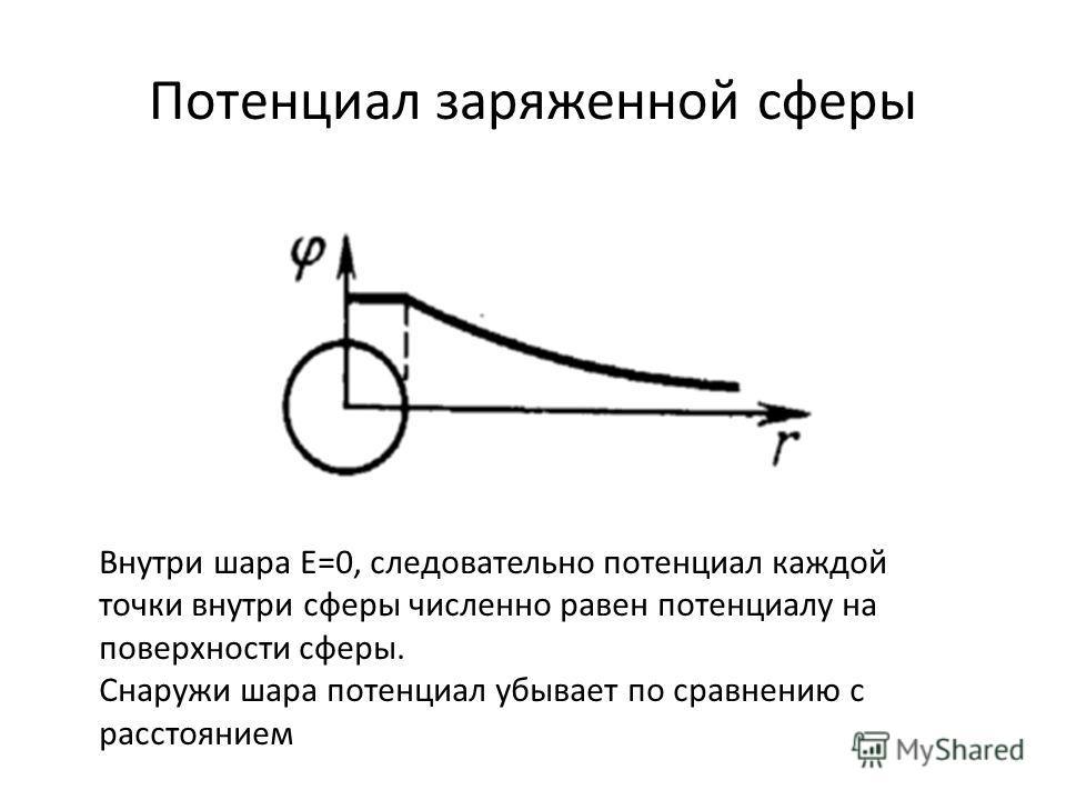 Потенциал заряженной сферы Внутри шара E=0, следовательно потенциал каждой точки внутри сферы численно равен потенциалу на поверхности сферы. Снаружи шара потенциал убывает по сравнению с расстоянием