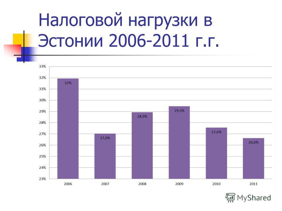 Налоговой нагрузки в Эстонии 2006-2011 г.г.