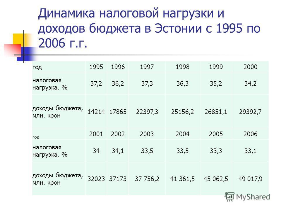 Динамика налоговой нагрузки и доходов бюджета в Эстонии с 1995 по 2006 г.г. год199519961997199819992000 налоговая нагрузка, % 37,236,237,336,335,234,2 доходы бюджета, млн. крон 142141786522397,325156,226851,129392,7 год 200120022003200420052006 налог