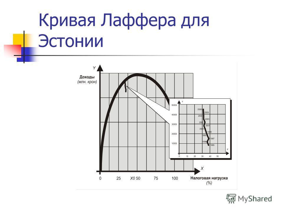 Кривая Лаффера для Эстонии