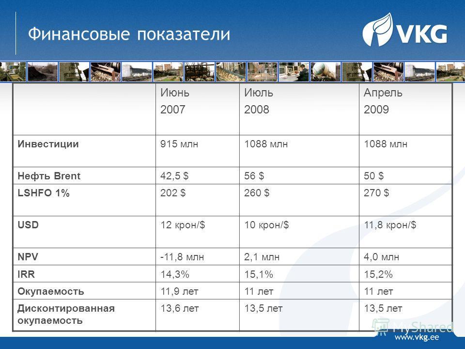 Финансовые показатели Июнь 2007 Июль 2008 Апрель 2009 Инвестиции915 млн1088 млн Нефть Brent42,5 $56 $50 $ LSHFO 1%202 $260 $270 $270 $ USD12 крон/$10 крон/$11,8 крон/$ NPV-11,8 млн2,1 млн4,0 млн IRR14,3%15,1%15,2% Окупаемость11,9 лет11 лет Дисконтиро