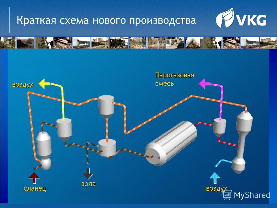 Краткая схема нового производства сланец зола воздух Парогазовая смесь воздух