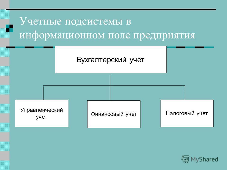 Учетные подсистемы в информационном поле предприятия Бухгалтерский учет Финансовый учет Налоговый учет Управленческий учет