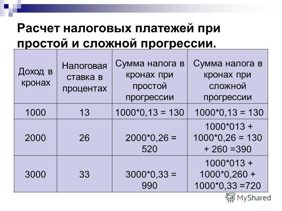 Расчет налоговых платежей при простой и сложной прогрессии. Доход в кронах Налоговая ставка в процентах Сумма налога в кронах при простой прогрессии Сумма налога в кронах при сложной прогрессии 1000131000*0,13 = 130 200026 2000*0,26 = 520 1000*013 +