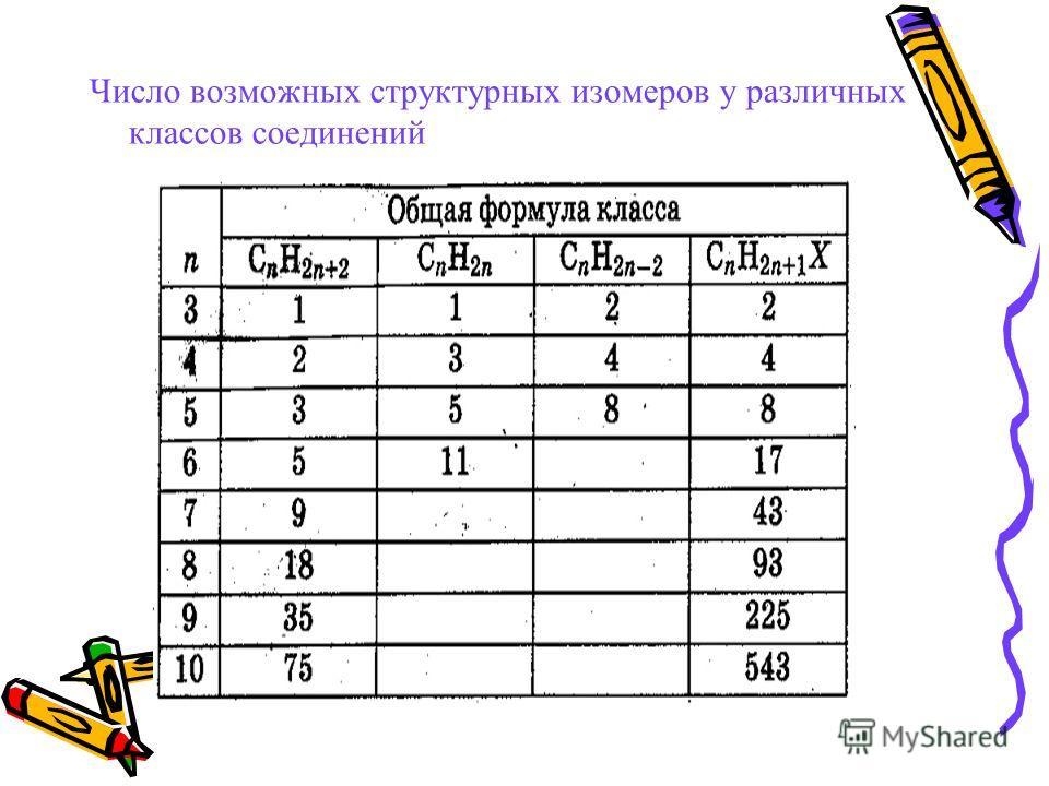 Число возможных структурных изомеров у различных классов соединений