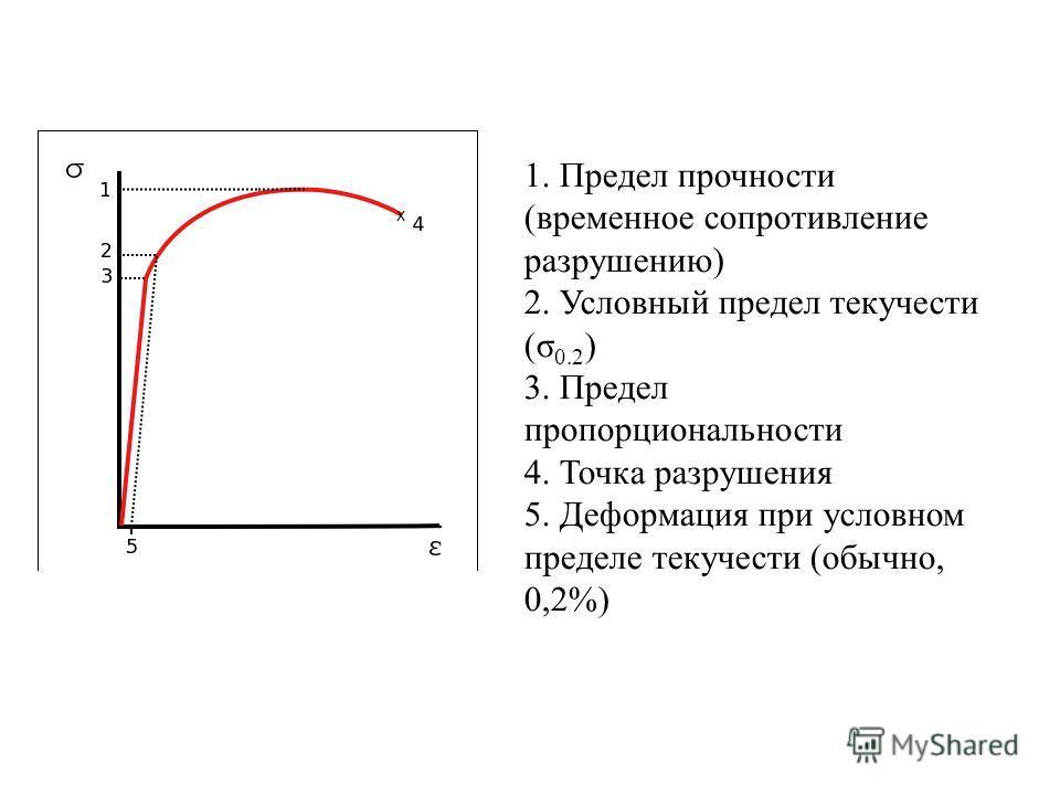 1. Предел прочности (временное сопротивление разрушению) 2. Условный предел текучести (σ 0.2 ) 3. Предел пропорциональности 4. Точка разрушения 5. Деформация при условном пределе текучести (обычно, 0,2%)