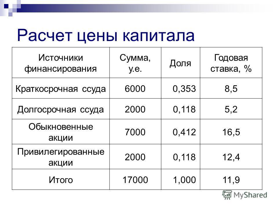 Расчет цены капитала Источники финансирования Сумма, у.е. Доля Годовая ставка, % Краткосрочная ссуда6000 0,3538,5 Долгосрочная ссуда2000 0,1185,2 Обыкновенные акции 7000 0,41216,5 Привилегированные акции 2000 0,11812,4 Итого17000 1,00011,9