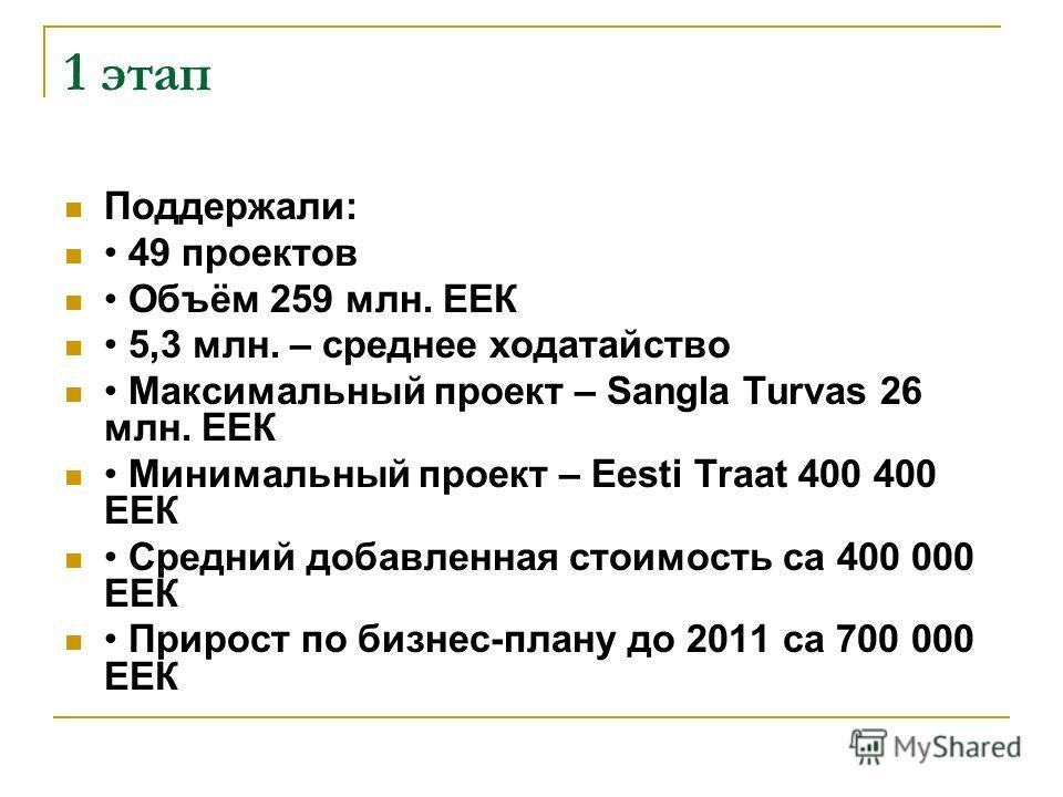 1 этап Поддержали: 49 проектов Объём 259 млн. ЕЕК 5,3 млн. – среднее ходатайство Максимальный проект – Sangla Turvas 26 млн. ЕЕК Минимальный проект – Eesti Traat 400 400 ЕЕК Средний добавленная стоимость ca 400 000 ЕЕК Прирост по бизнес-плану до 2011
