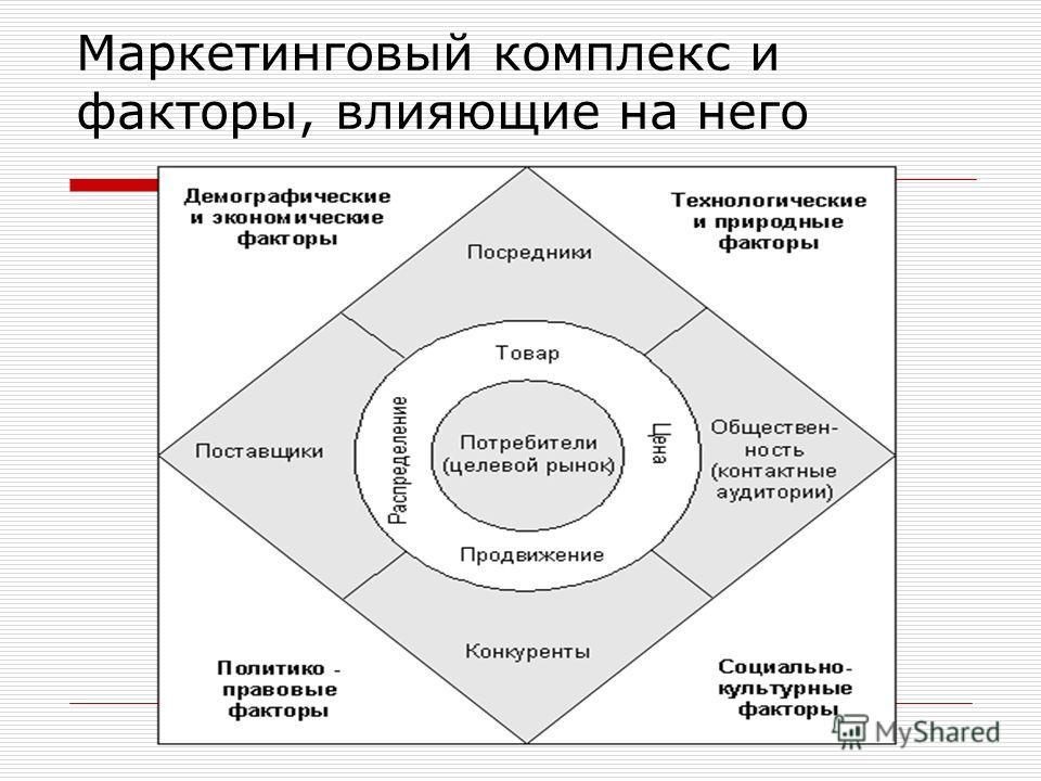 Маркетинговый комплекс и факторы, влияющие на него