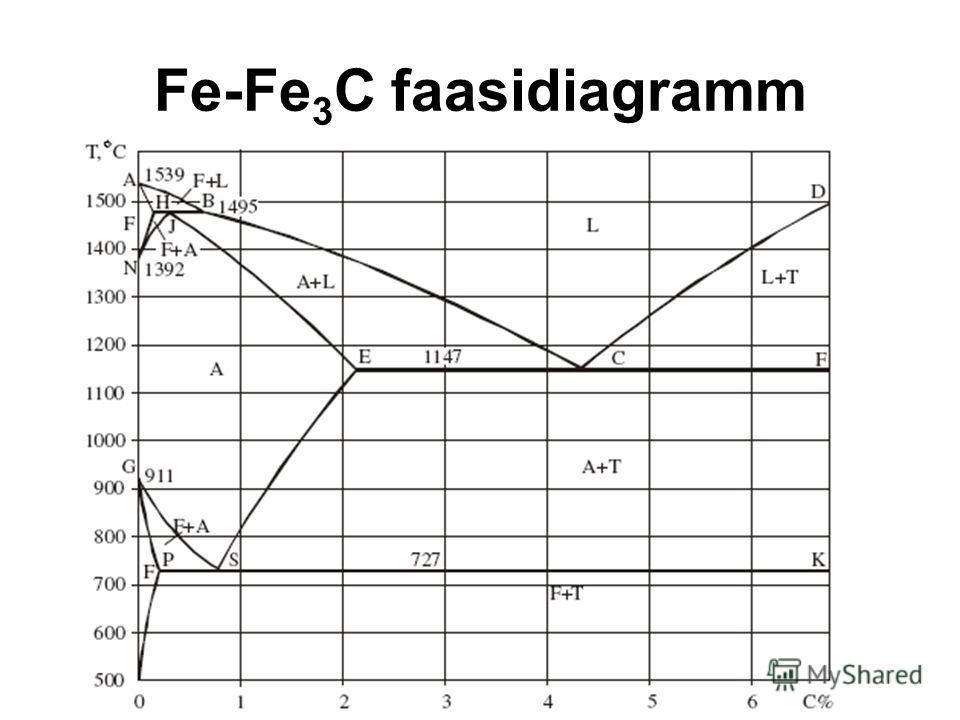 Fe-Fe 3 C faasidiagramm