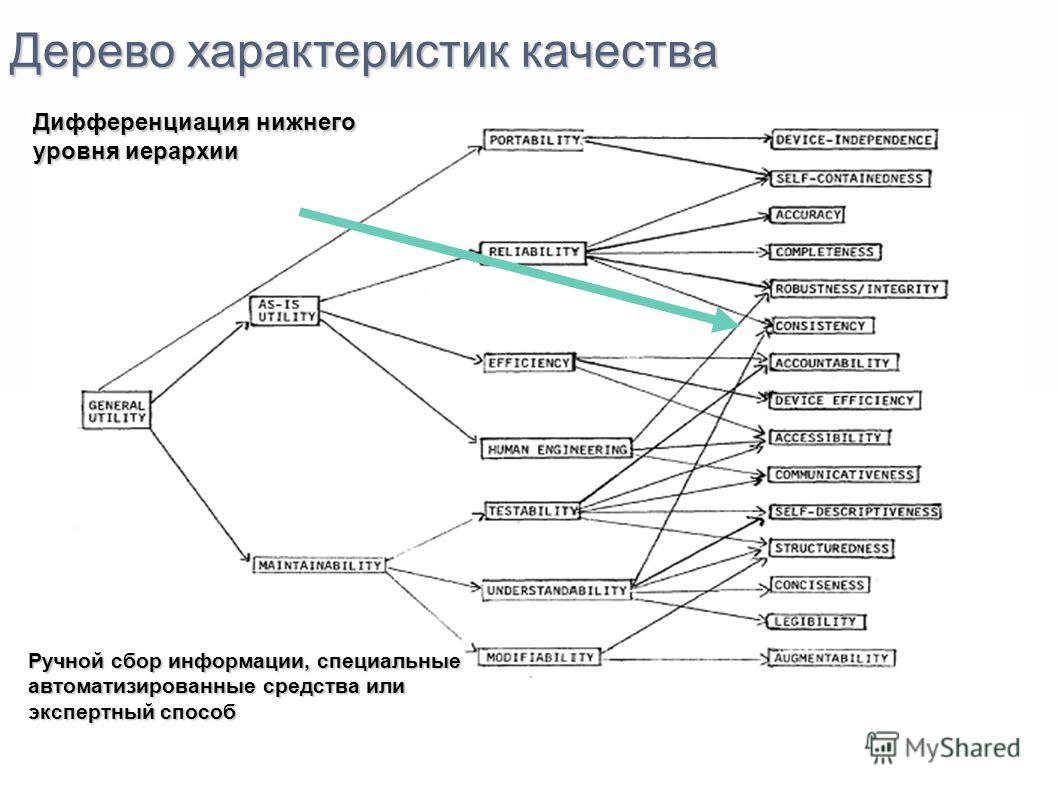 Дерево характеристик качества Дифференциация нижнего уровня иерархии Ручной сбор информации, специальные автоматизированные средства или экспертный способ
