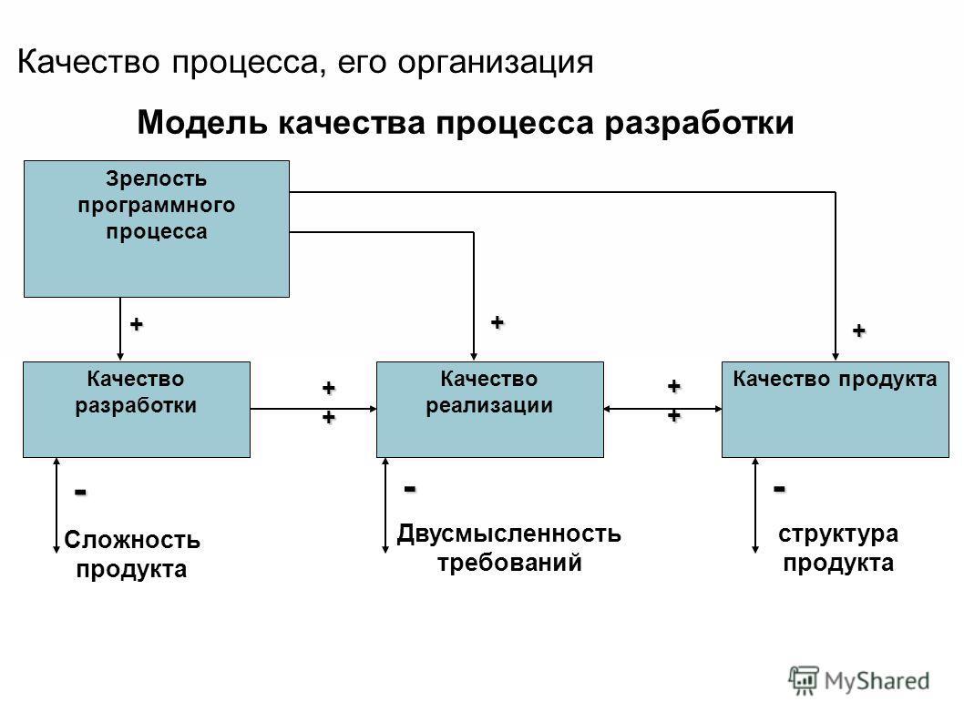Качество процесса, его организация Модель качества процесса разработки ++++++++ Двусмысленность требований Сложность продукта структура продукта Зрелость программного процесса Качество разработки Качество реализации Качество продукта + + + ++++++++ -