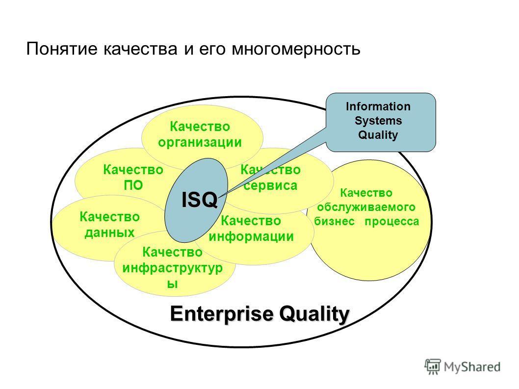 Понятие качества и его многомерность Качество обслуживаемого бизнес процесса Качество ПО Качество данных Качество инфраструктур ы Качество информации Качество сервиса Качество организации ISQ Enterprise Quality Information Systems Quality