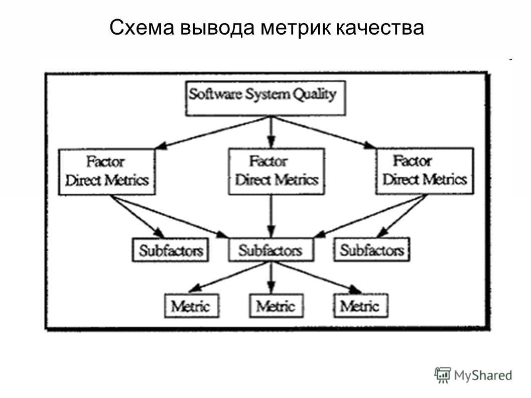Схема вывода метрик качества