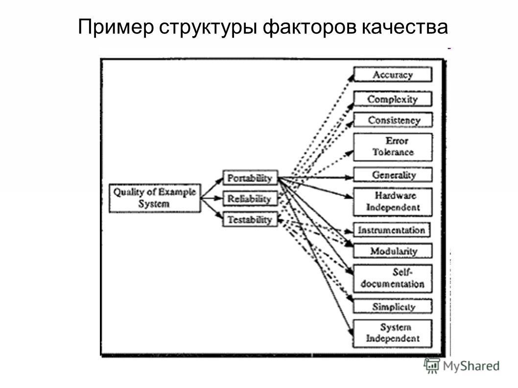 Пример структуры факторов качества