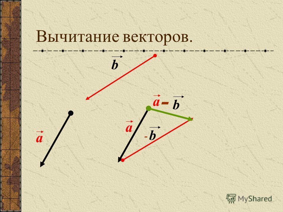 Правило многоугольника. а b с а + b + с
