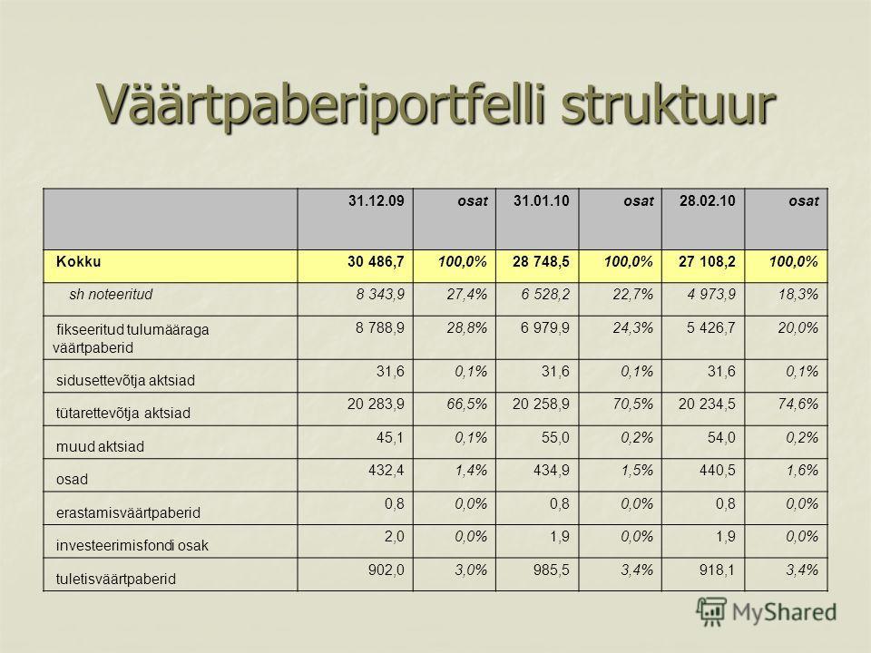 Väärtpaberiportfelli struktuur 31.12.09 osat 31.01.10 osat 28.02.10 osat Kokku 30 486,7 100,0% 28 748,5 100,0% 27 108,2 100,0% sh noteeritud 8 343,9 27,4% 6 528,2 22,7% 4 973,9 18,3% fikseeritud tulumääraga väärtpaberid 8 788,9 28,8% 6 979,9 24,3% 5