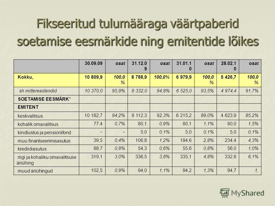 Fikseeritud tulumääraga väärtpaberid soetamise eesmärkide ning emitentide lõikes 30.09.09 osat 31.12.0 9 osat 31.01.1 0 osat 28.02.1 0 osat Kokku, 10 809,9 100,0 % 8 788,9 100,0% 6 979,9 100,0 % 5 426,7 100,0 % sh mitteresidendid 10 370,0 95,9% 8 332