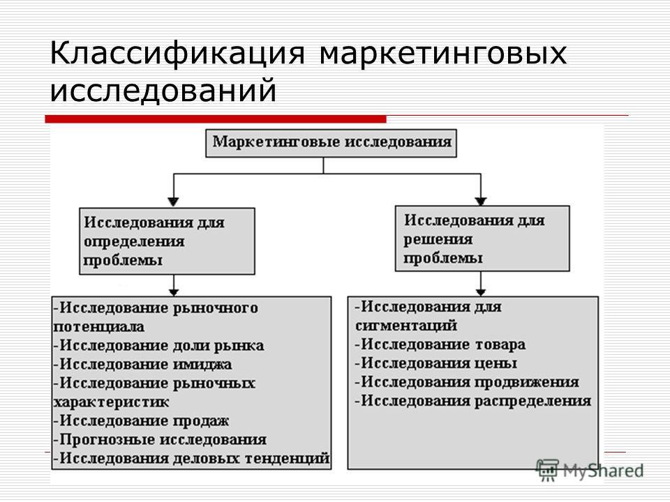 Классификация маркетинговых исследований