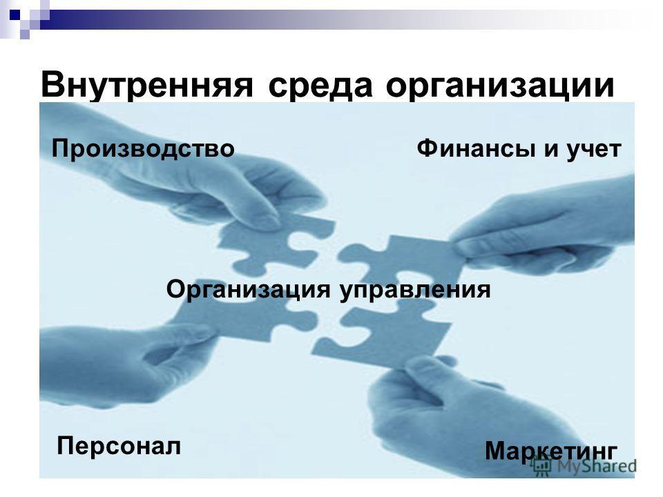 Внутренняя среда организации Производство Персонал Организация управления Маркетинг Финансы и учет
