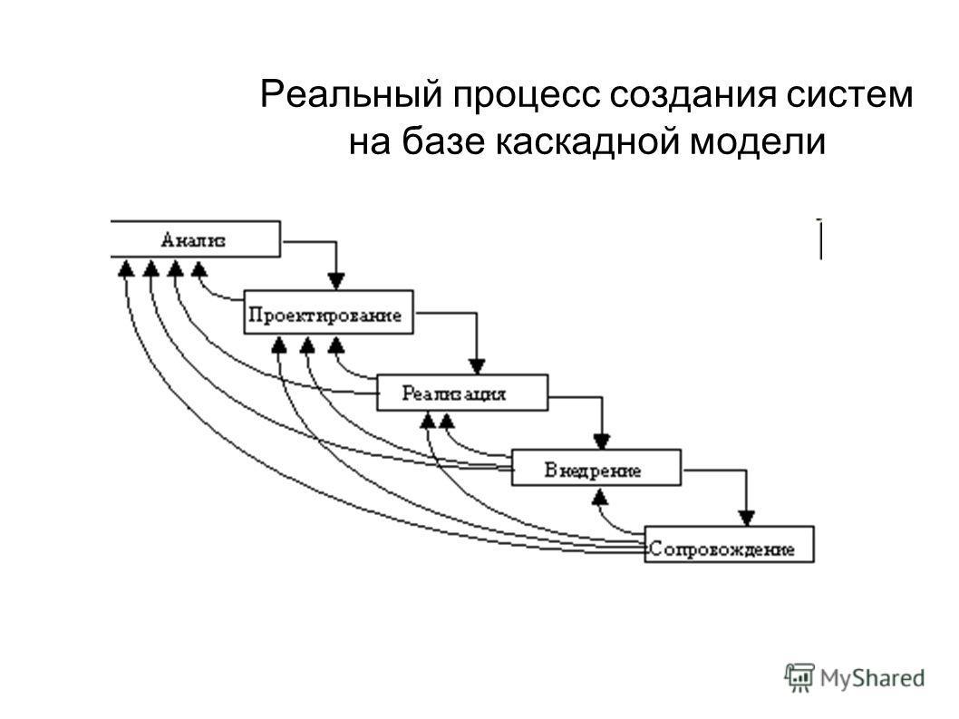 Реальный процесс создания систем на базе каскадной модели