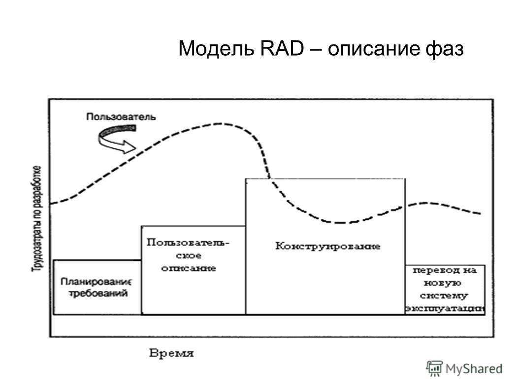 Модель RAD – описание фаз