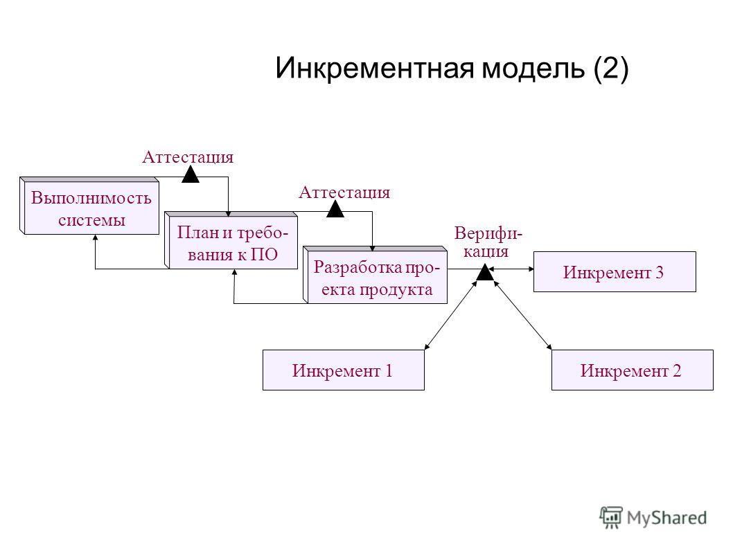 Инкрементная модель (2) Выполнимость системы План и требо- вания к ПО Разработка про- екта продукта Аттестация Инкремент 3 Верифи- кация Инкремент 1Инкремент 2