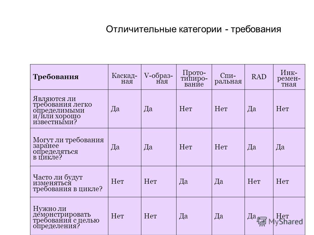 Отличительные категории - требования Требования Каскад- ная V-образ- ная Прото- типиро- вание Спи- ральная RAD Инк- ремен- тная Являются ли требования легко определимыми и/или хорошо известными? Да Нет ДаНет Могут ли требования заранее определяться в