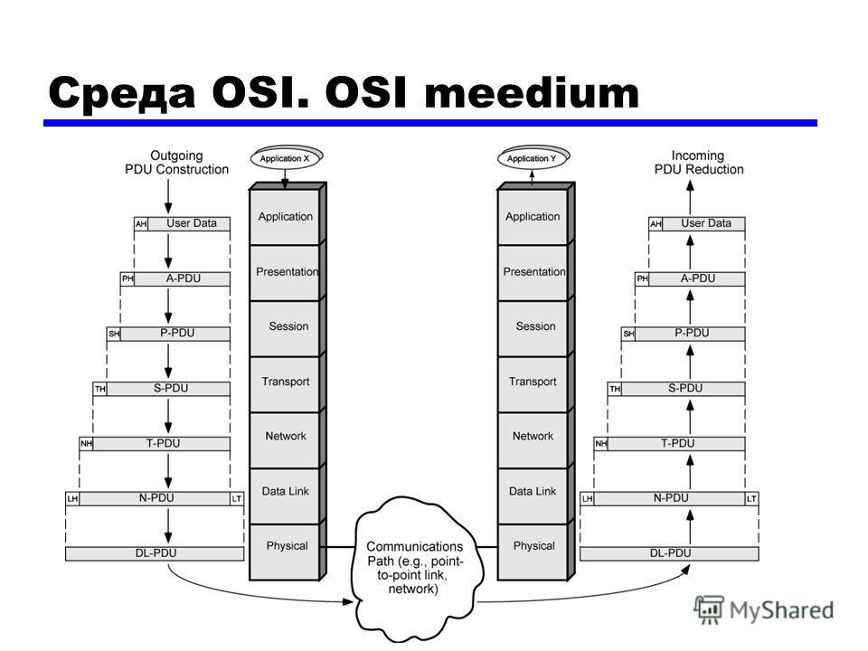 Среда OSI. OSI meedium