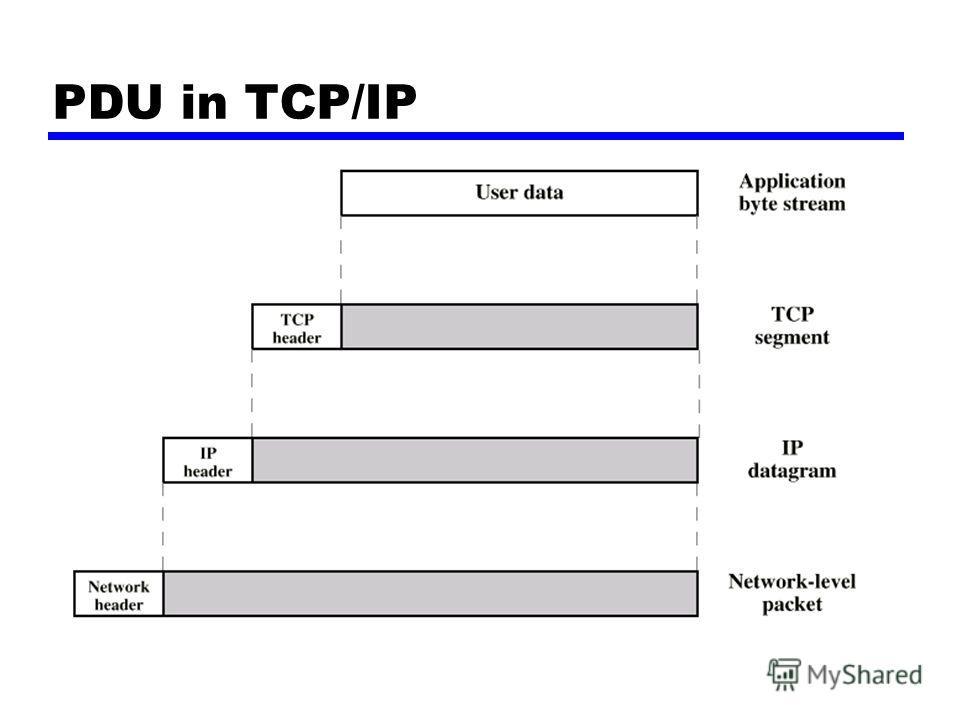 PDU in TCP/IP