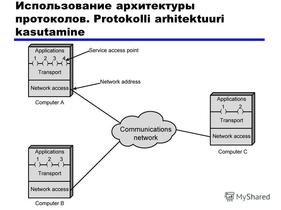Использование архитектуры протоколов. Protokolli arhitektuuri kasutamine