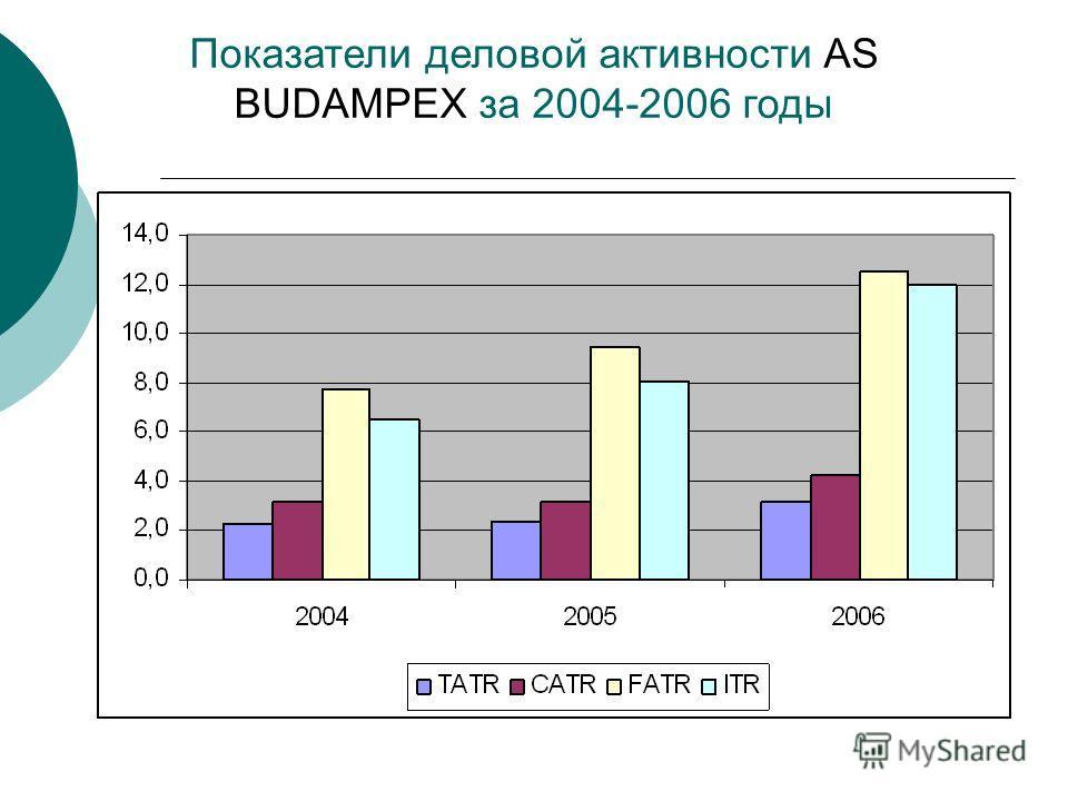 Показатели деловой активности AS BUDAMPEX за 2004-2006 годы