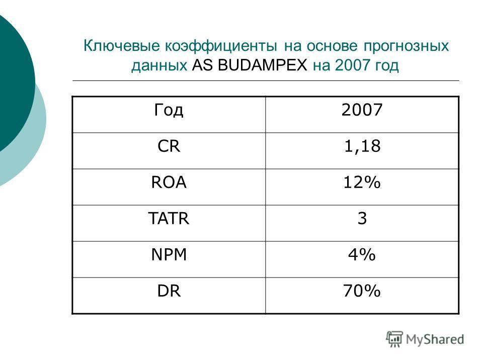 Ключевые коэффициенты на основе прогнозных данных AS BUDAMPEX на 2007 год Год2007 CR1,18 ROA12% TATR3 NPM4% DR70%
