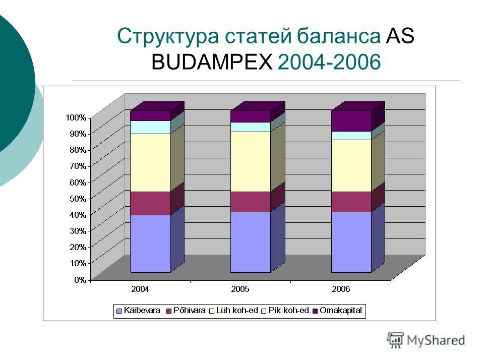 Структура статей баланса AS BUDAMPEX 2004-2006