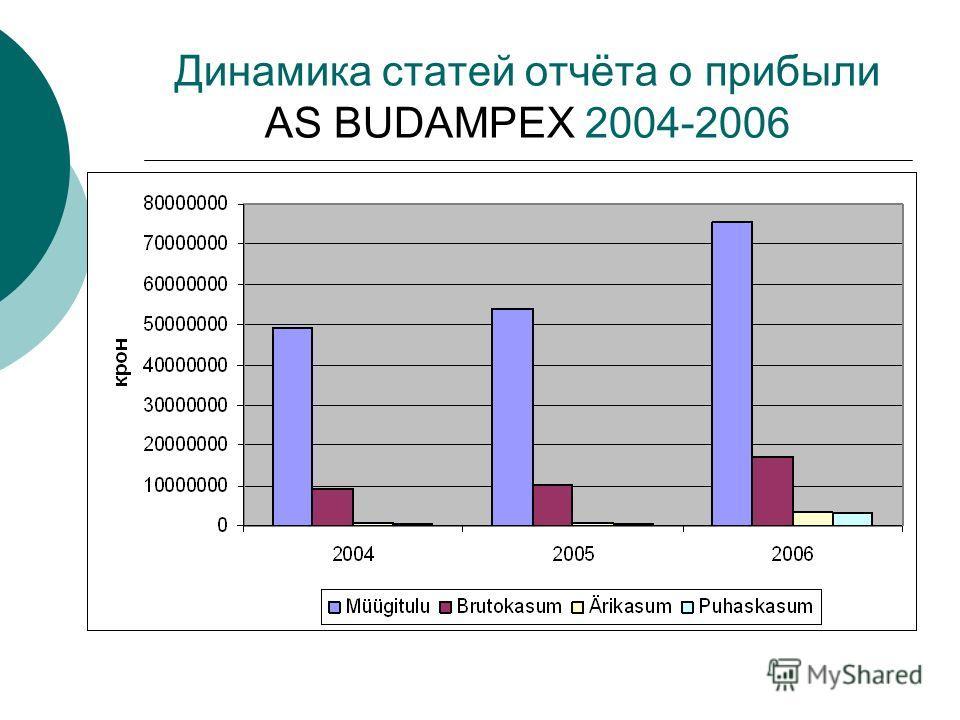 Динамика статей отчёта о прибыли AS BUDAMPEX 2004-2006