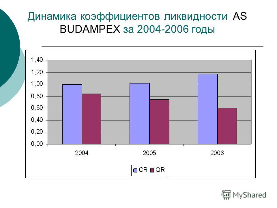 Динамика коэффициентов ликвидности AS BUDAMPEX за 2004-2006 годы