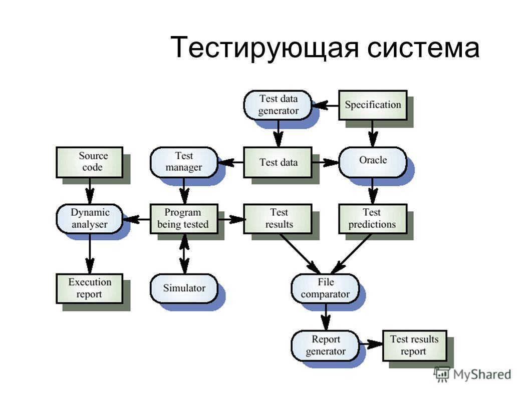 Тестирующая система