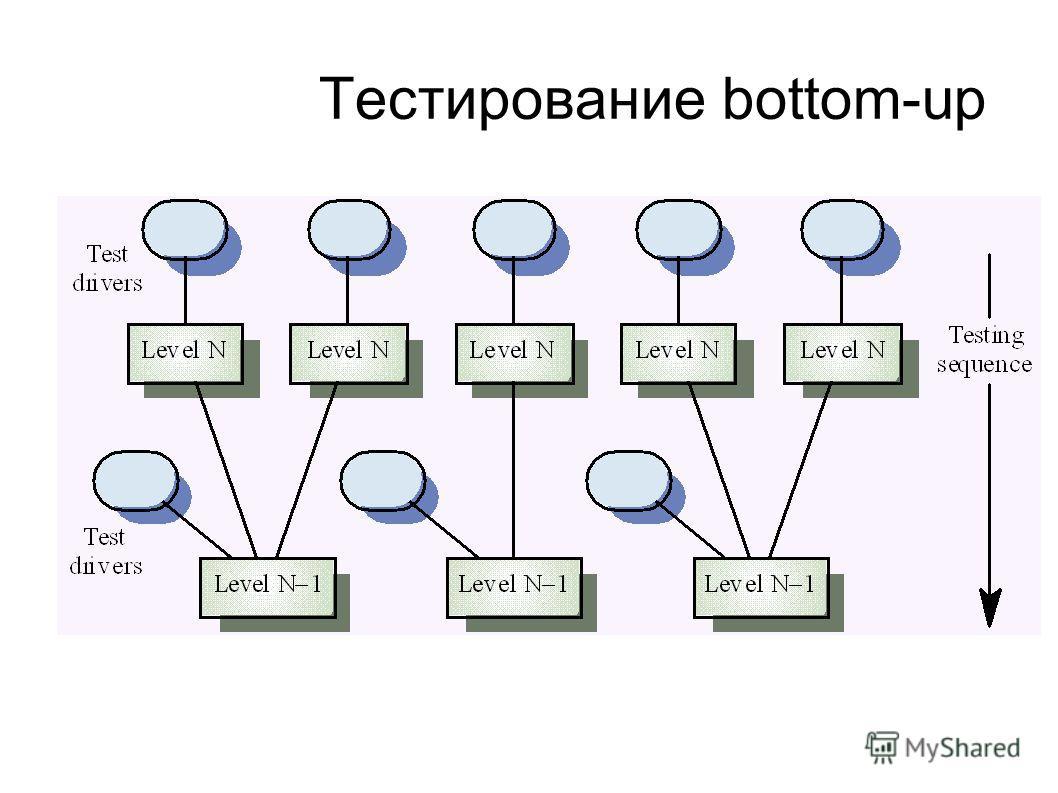 Тестирование bottom-up