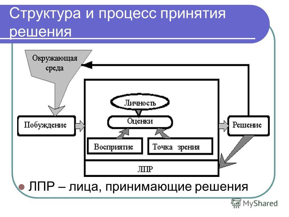 Структура и процесс принятия решения ЛПР – лица, принимающие решения