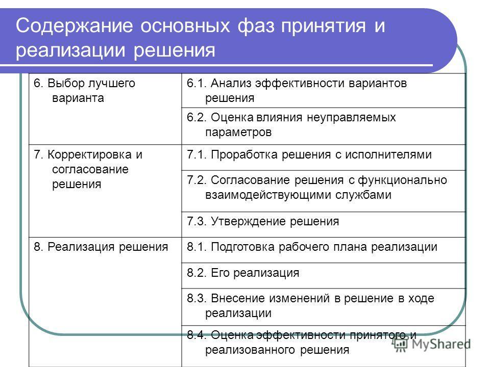 Содержание основных фаз принятия и реализации решения 6. Выбор лучшего варианта 6.1. Анализ эффективности вариантов решения 6.2. Оценка влияния неуправляемых параметров 7. Корректировка и согласование решения 7.1. Проработка решения с исполнителями 7