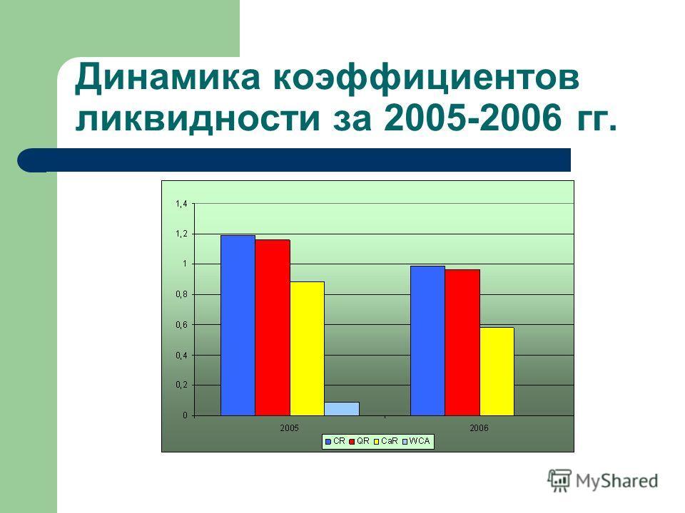 Динамика коэффициентов ликвидности за 2005-2006 гг.