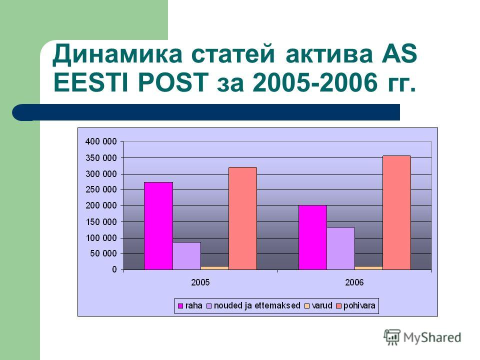 Динамика статей актива AS EESTI POST за 2005-2006 гг.