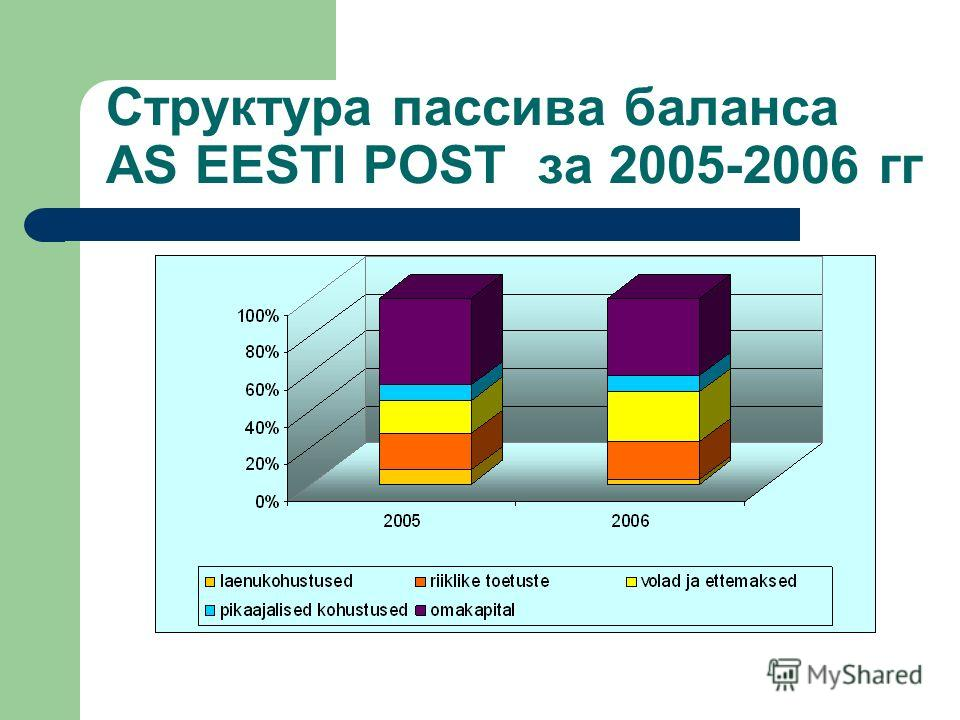 Структура пассива баланса AS EESTI POST за 2005-2006 гг